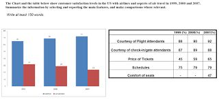IELTS academic writing  Task 1: Sample Ielts Academic Task 1 - The Chart and the t...