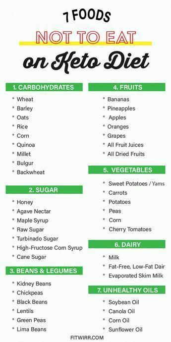 Keto Diet Food List Dos And Don'ts #DietFoods