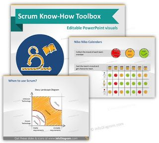 Presentation Slide Design Ideas Blog: Presenting Scrum Process in Creative Human Way