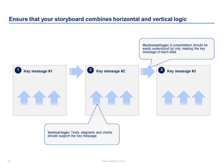 Mer enn 25 bra ideer om Pyramid consulting på Pinterest - vertical storyboard