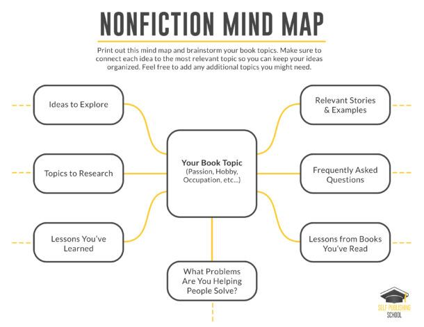 nonfiction bookmap for outlining a book book outline. Black Bedroom Furniture Sets. Home Design Ideas