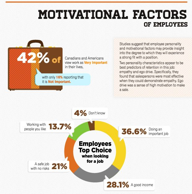 motivational factors that influence employee Herzberg found 2 factors that influence employee motivation and the motivational factors you mentioned in go about motivating employees with certain.
