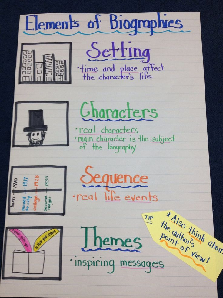 Anchor chart for biography unit