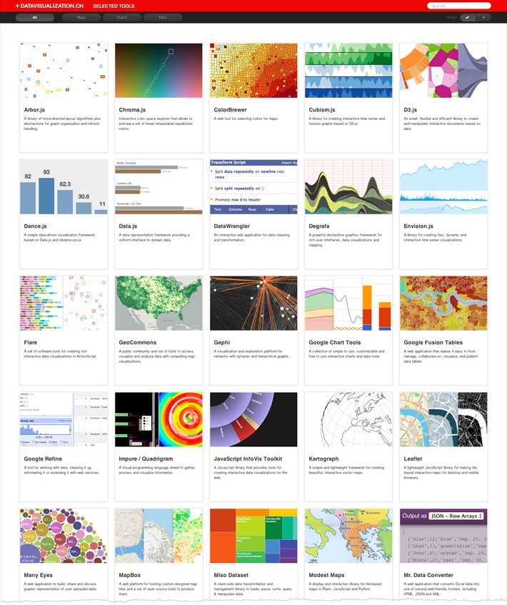 Recommended Data Visualization Tools