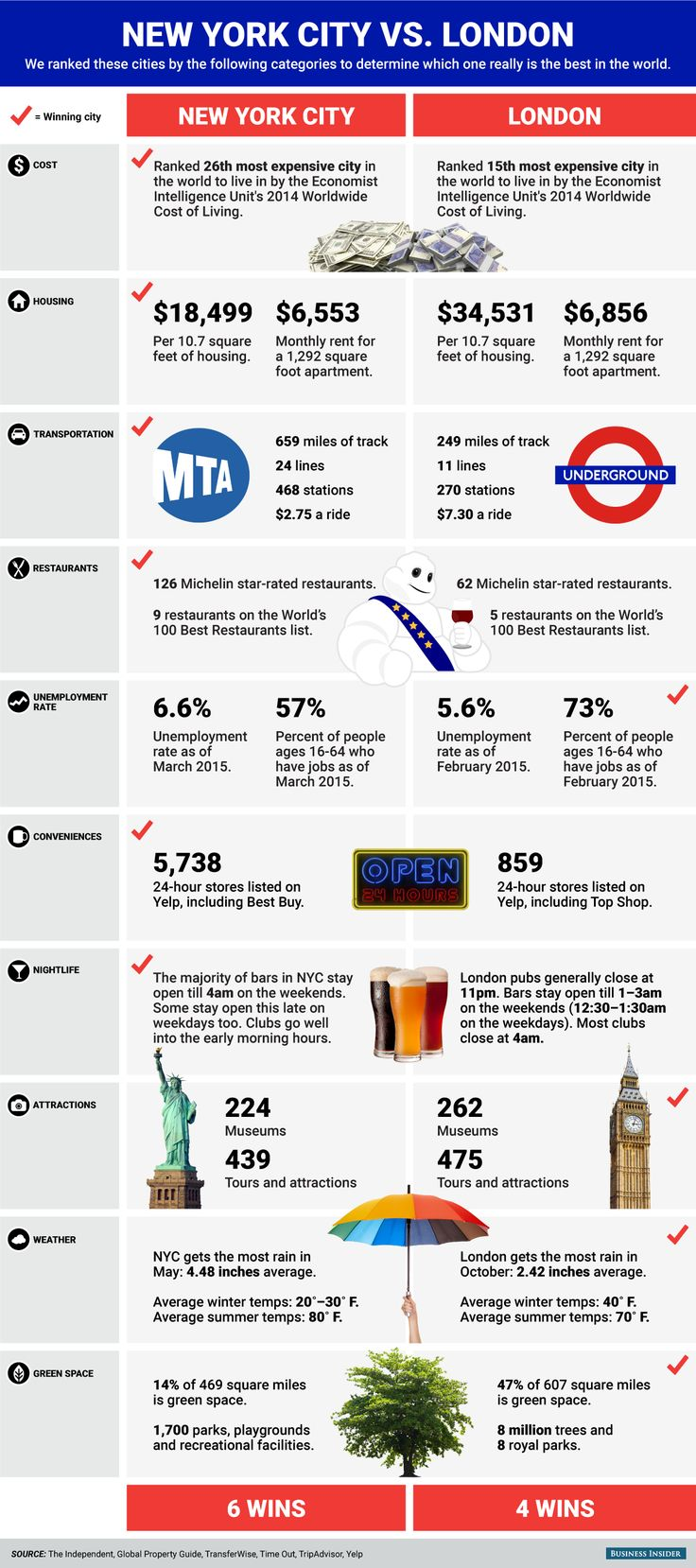 NEW YORK CITY VS. LONDON: Which is Really the best city in the world? #infographic #NewYork #London #Travel #RealEstate