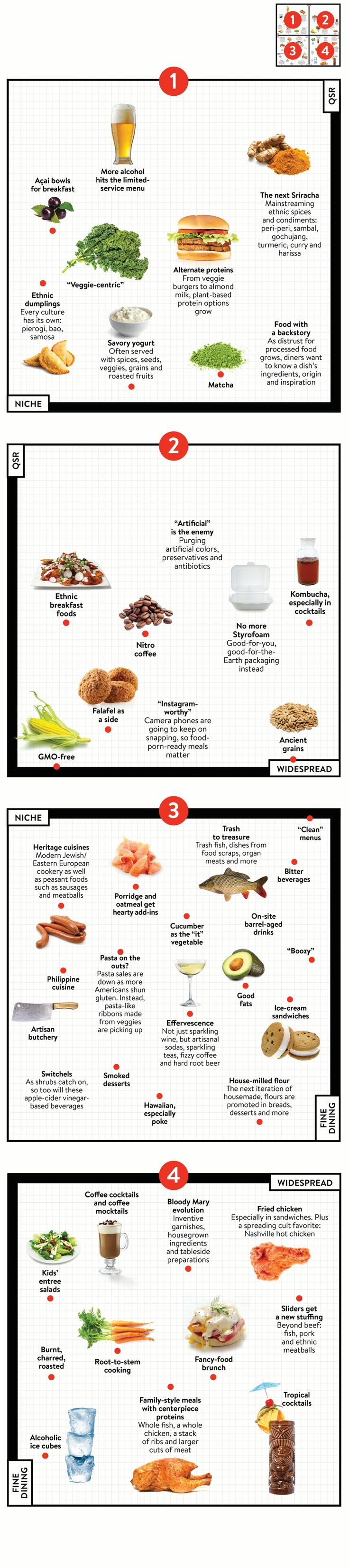 Plotting menu trends for 2016 restaurant business