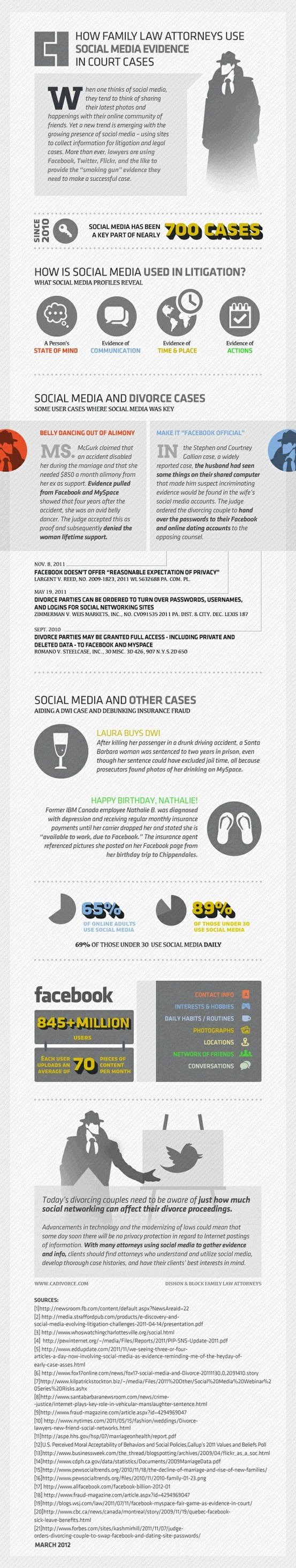 How family law attorneys use #socialmedia evidence in court cases #infographic