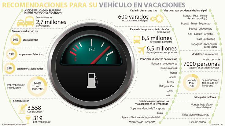 Los 10 ajustes que deberá hacer a su vehículo para viajar