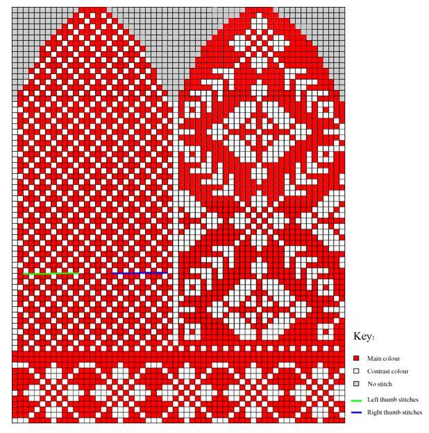 Posh Yarn :: Colorwork Mittens