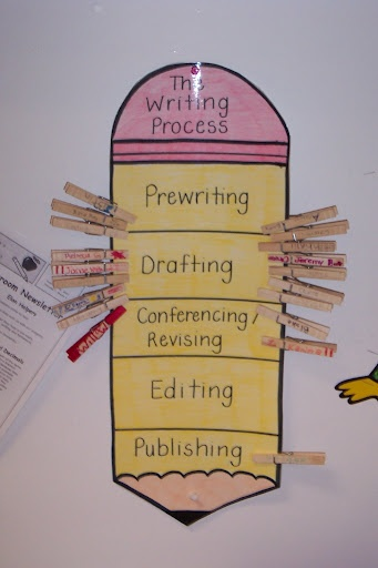 teaching writing as a process Implications for the use of process writing approach in an overcrowded efl  writing class  process writing approach–pwa– is a method of writing teaching  that.