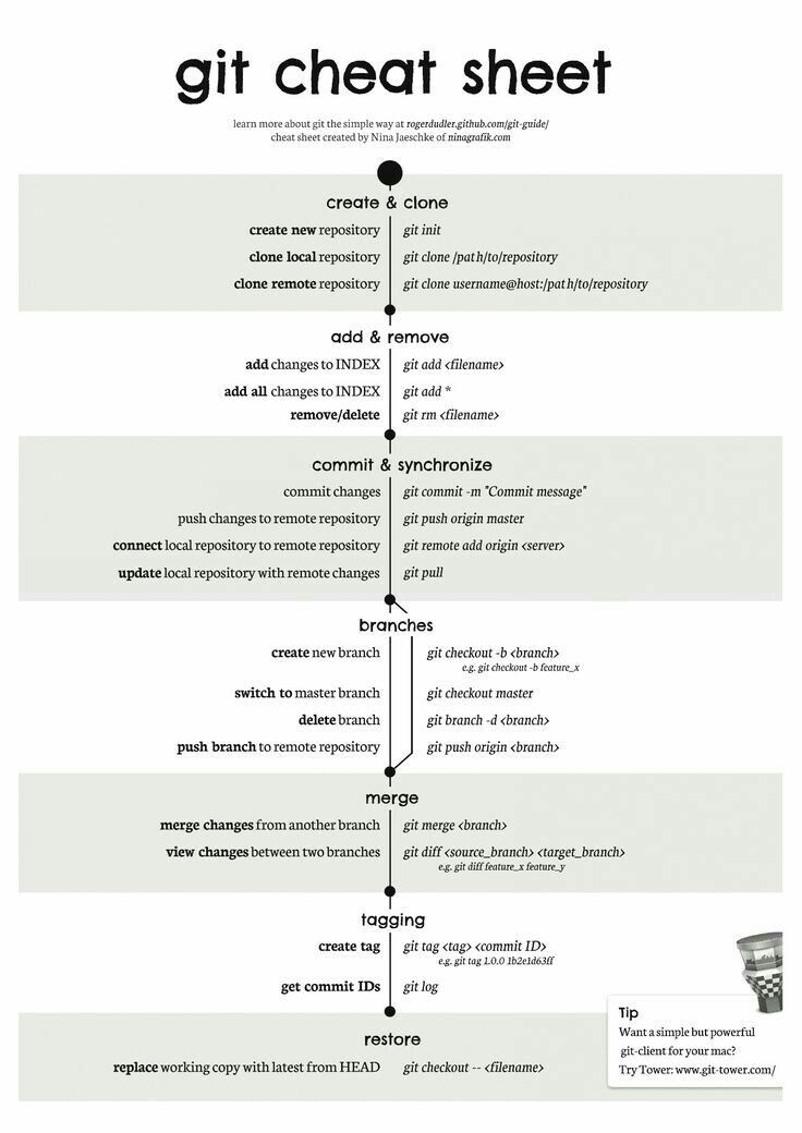Git cheat sheet | Coding For Days in 2019 | Computer coding