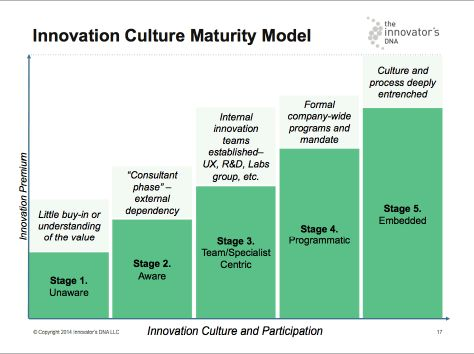 Innovation Culture Maturity Model / Amaya Becvar Weddle & Curtis Lefrandt