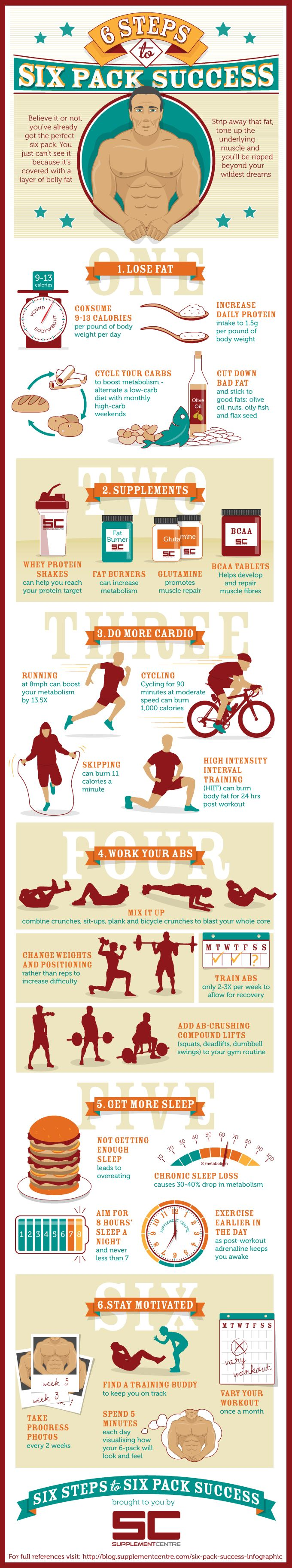 6 Steps to Six Pack Success   #infographic #Fitness #Exercise