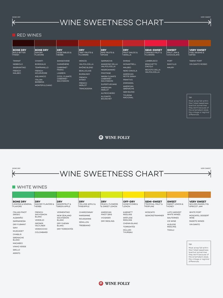 A simple wine sweetness chart shows the sweetness levels for different types of red and white wines. You might be surprised to find out what level of sweetness you prefer.