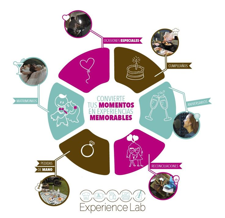 Tenemos todo un mundo por describir juntos!  www.experience-lab.co