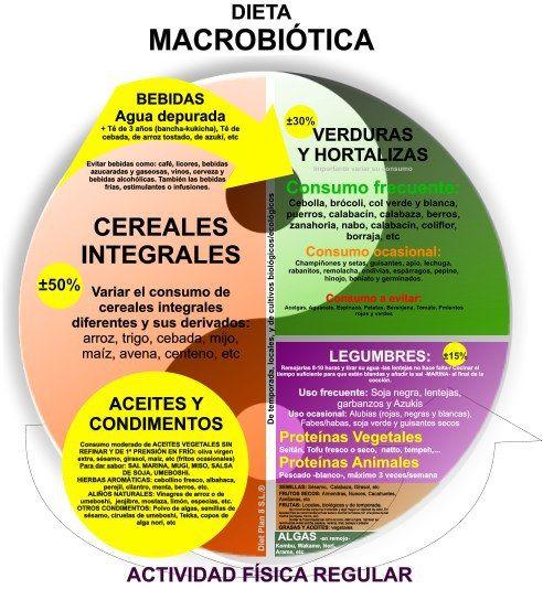 ¿La dieta macrobiótica es saludable?