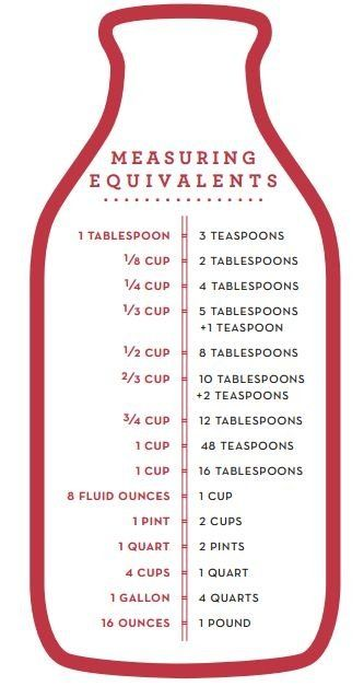 (7) Fancy - Martha Stewart Kitchen Measurement Guides