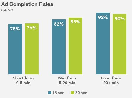 ad completion rates q4 2013 freewheel