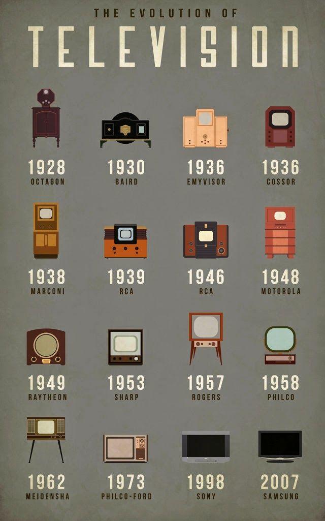 Diseño, tendencias, creatividad e innovación -  loveDESIGNnews: LA EVOLUCIÓN DEL TELEVISOR http://www.lovedesignnews.com/2014/07/la-evolucion-del-televisor.html
