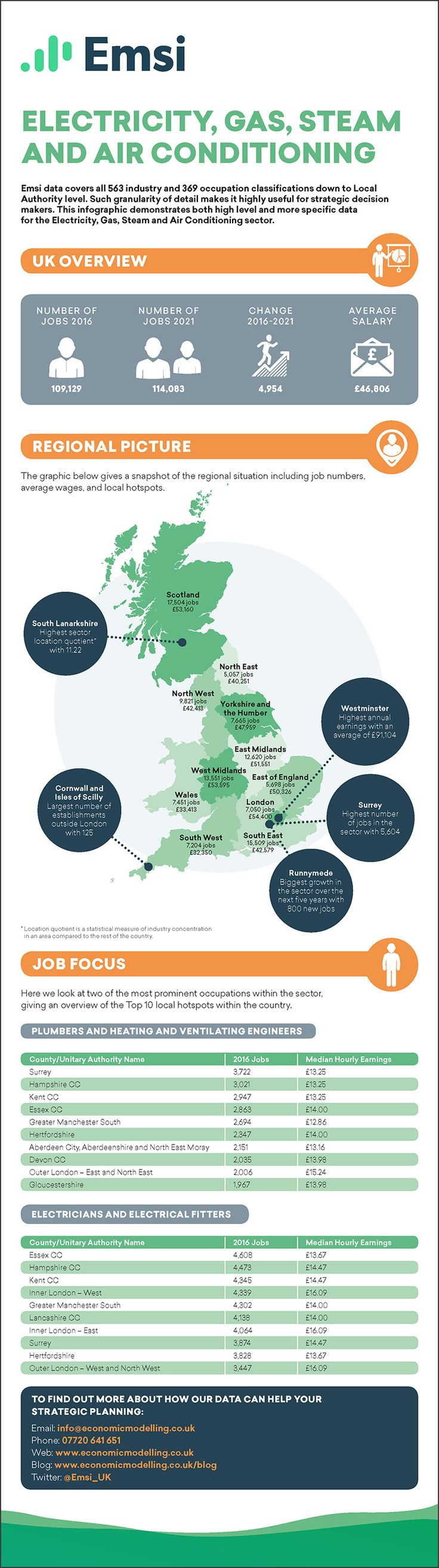 Electricity, Gas, Steam and Air Conditioning EMSI Career Infographic