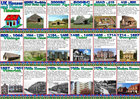 Ks1 and ks2 history teaching resource houses and homes for Home building timeline
