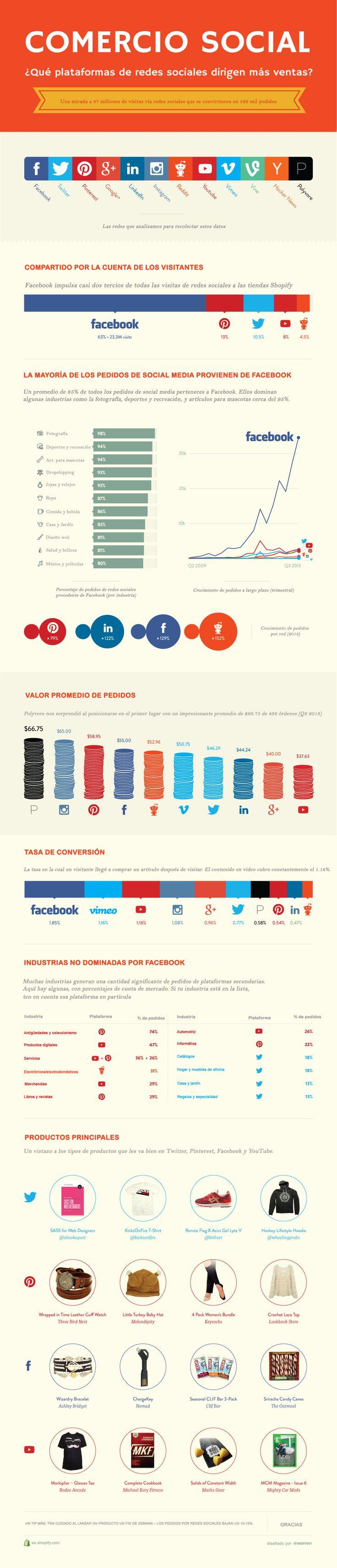 Hola: Una infografía sobre qué Redes Sociales dirigen más ventas. Un saludo