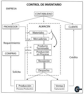 CONTROL DE INVENTARIOS. ~ Educaconta