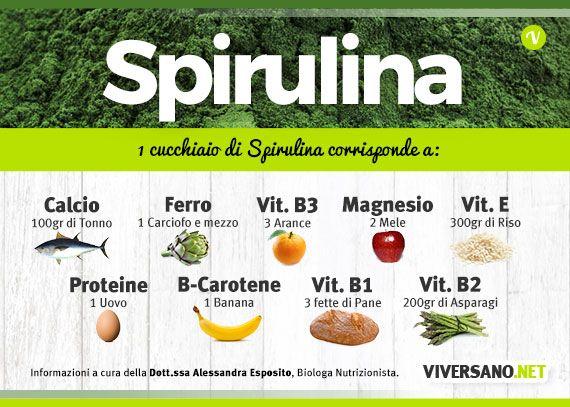 Nutrienti per 1 cucchiaio di Spirulina