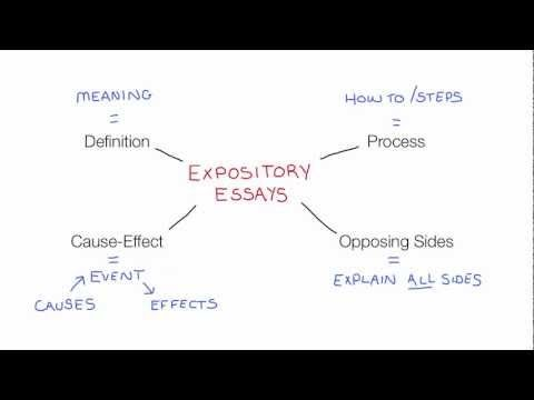 key features of expository essay Features, types and structure of expository essay insurance firms a comprehensive understanding of its purpose and also the ability to create a arranged outline  an essay that is expository the tune of just some other sort of.