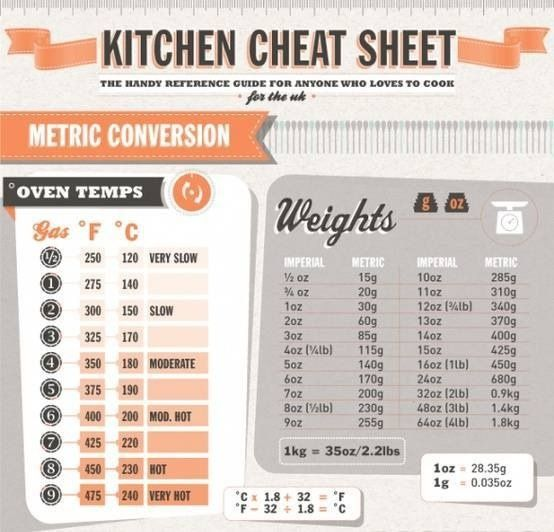 Metric Conversion Cheat Sheet -  http://thegardeningcook.com/metric-conversion-cheat-sheet/