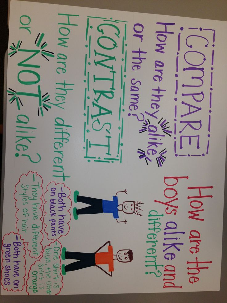 Compare and Contrast Anchor chart. Great visualization with examples.