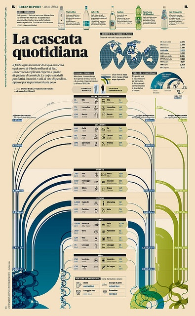 1000+ images about Cool Infographics on Pinterest   Activities ...