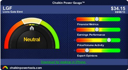 The Chaikin Power Gauge RatingTM for Lions Gate Entertainment Corp. LGF is neutral and reflects average financial metrics, average earnings performance, bullish price/volume activity and negative expert opinions.  Price and volume activity for LGF is bullish which is indicated by its price strength versus the market. Expert opinions about LGF are negative which is evidenced by insiders not purchasing significant amounts of stock. http://linktrack.info/pinmi