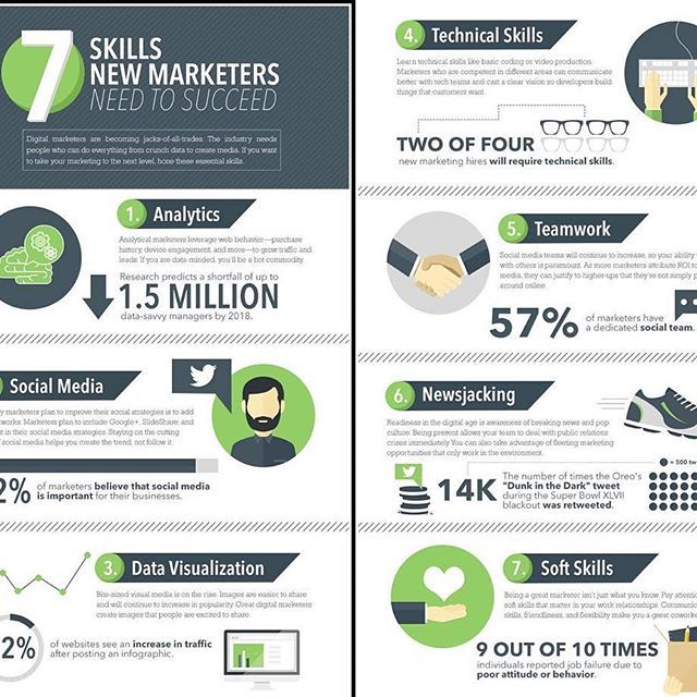 7 new #marketing skills to #growbusiness #infographic #webdevelopment Follow these 7 rules to get more #business from the website #contentmarketing #digitalmarketing #growbusinessgrow #technology #storytoday #startuptips #entrepreneurship #startupindia StoryToday #support #startups #promote your #business #bigdata #internetmarketing #smo #seo #followforfollow #goodmorningworld🌎 #india #usa #uk