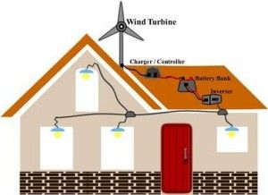 22 best DIY Home Energy Projects images on Pinterest | Solar power ...