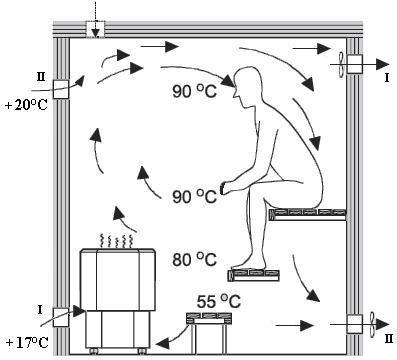 Luftzirkulation in der Sauna - Вентиляция бани