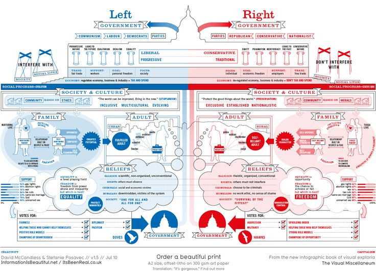 Cool graphic of the left vs the right in the US. Taken from informationisbeautiful.com