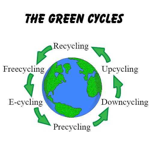 The Green Cycles Recycling Freecycling Precycling
