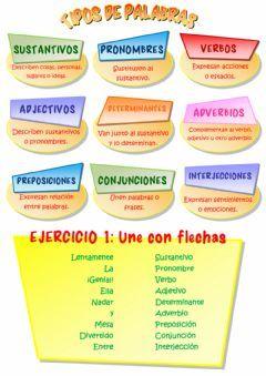 Los tipos de palabras Language: Spanish Grade/level: 6º de Primaria School subject: Lengua Castellana Main content: Las clases de palabras Other contents: sustantivos, pronombres, determinantes, adjetivos, verbos, adverbios, preposiciones, conjunciones