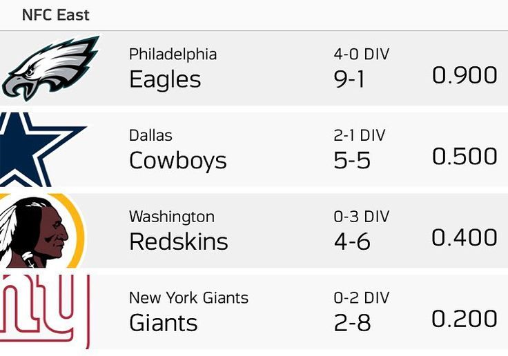 THAT. IS. 8. STRAIGHT  Great win over our rivals on Sunday Night Football   #flyeaglesfly #bleedgreen #eaglesnation #goeagles #philadelphiaeagles #eagles #gobirds #birdgang #eaglesnest #eaglesfootball #eagleseverything #philly #NFL