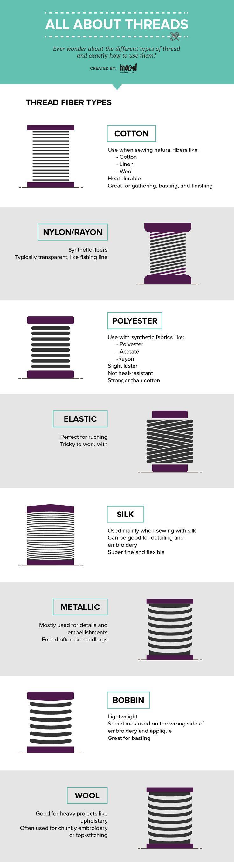 All About Threads | Mood Designer Fabrics Sewciety Blog | Bloglovin'
