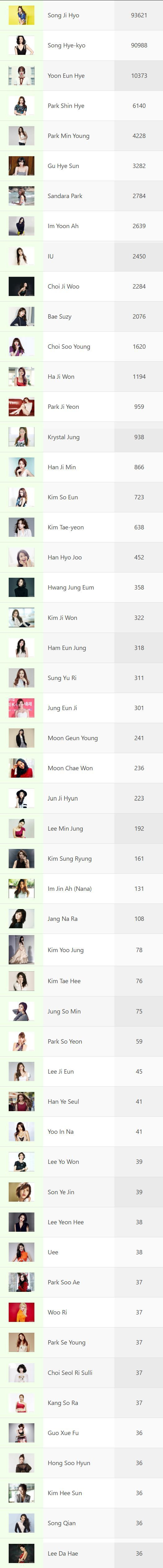 Most Beautiful Korean Actresses – 2016 Poll Ended