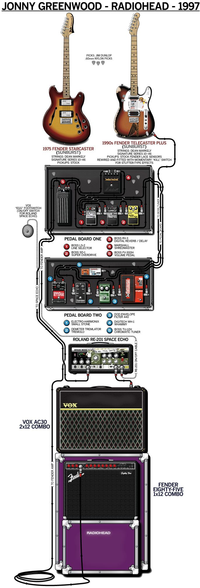 231c032cf720d94e4bbe4a68bf9c191a radiohead poster jonny greenwood 205 best pedalboard amps images on pinterest guitars, guitar pedalboard wiring diagram at n-0.co