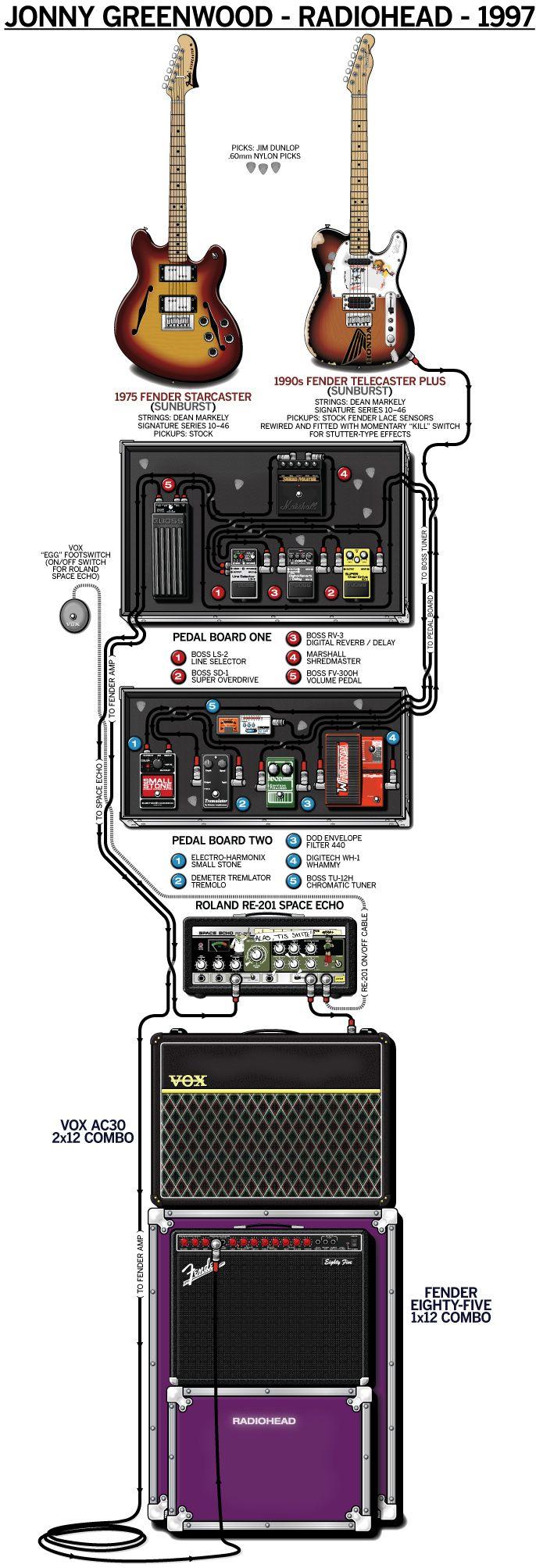 94 best effects pedalboards guitar amp setups of professionals images on pinterest. Black Bedroom Furniture Sets. Home Design Ideas