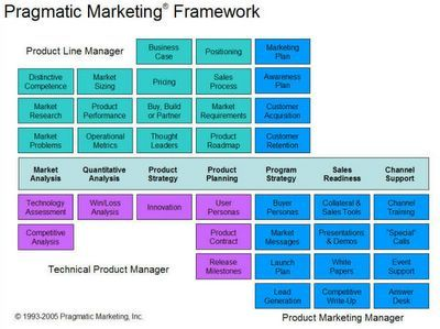 ideas lab: Product management / marketing functions | Product ...