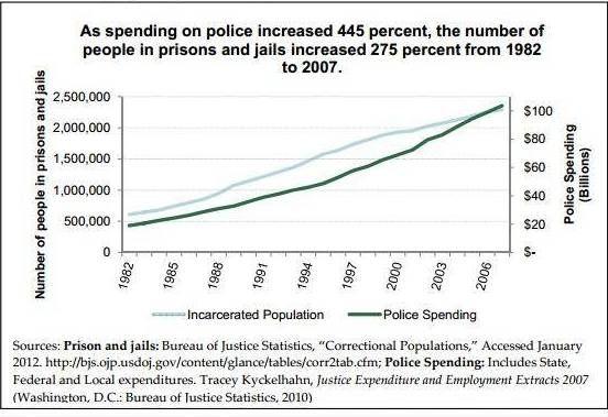 America's police — the third rail