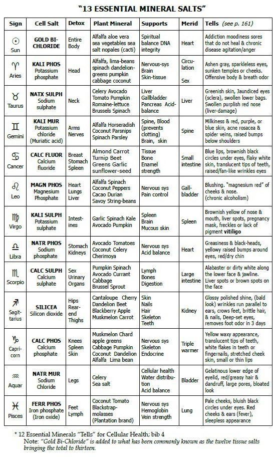 cell salt chart .