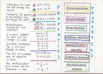Number Properties:Aditiona and multiplication properties: Commutative, Associative, Distributive, Additive Identity, Multiplicative Identity, Additive Inverse, and Multiplicative Inverse