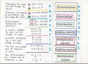 Number Properties:Aditiona and multiplication properties: Commutative, Associative, Distributive, Additive Identity, Multiplicative Identity, Additive Inverse, and Multiplicative Inverse