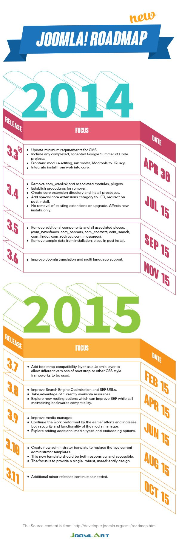 Joomla roadmap for 2014-2015  via http://www.joomlart.com/blog/news-updates/the-new-joomla-roadmap